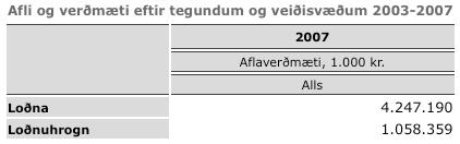 lodnuveidar-2007